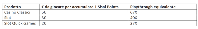 sisal_points